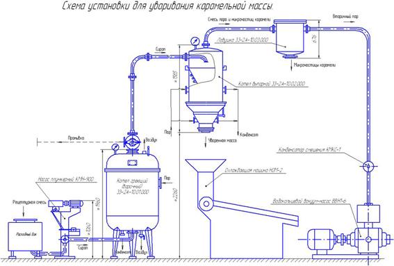 Схема установки для уваривания